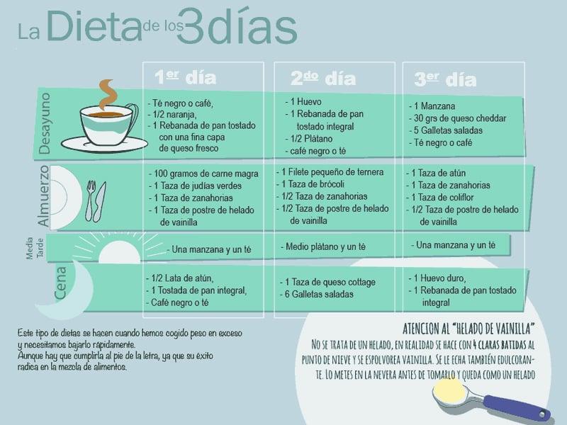 Dieta para bajar de peso en una semana rapido